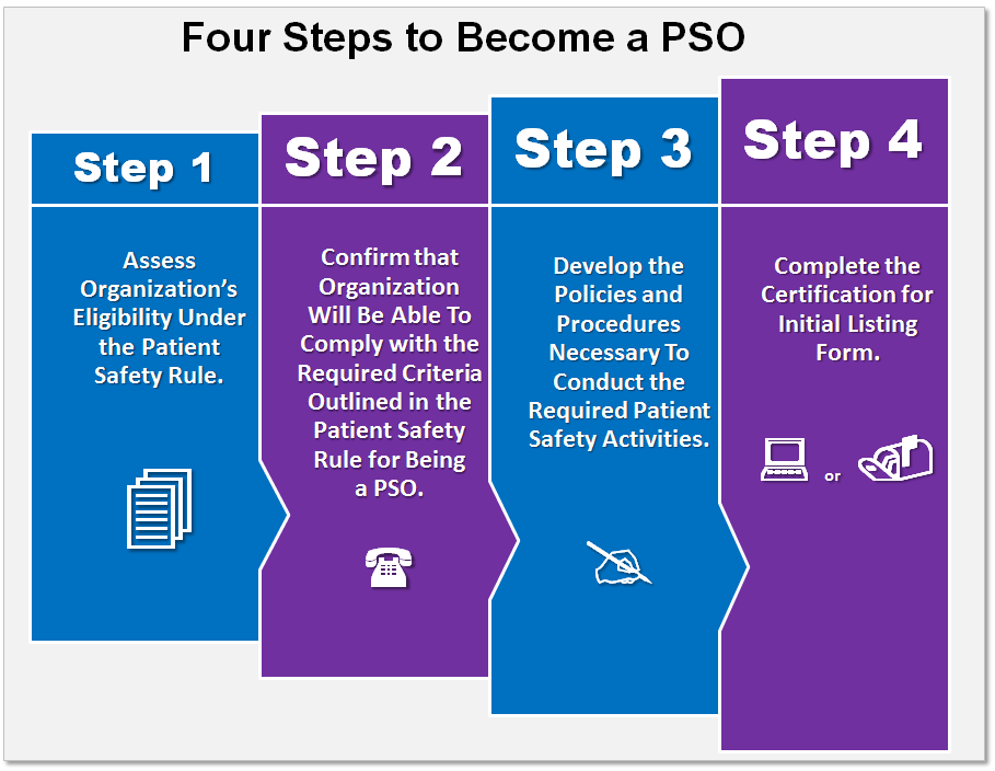 Graphic depicting 4 steps to become a PSO.