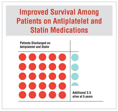 This graph shows improved survival among patients on antiplatelet and statin medications. For every 25 patients discharged on these medications, an additional 3.5 were alive at 5 years.