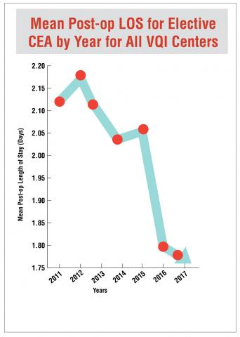 Graph showing a decline in mean post-operative LOS for elective carotid endarterectomy (CEA) for all VQI Centers from 2.12 days in 2011 to 2.18 days in 2012, 2.10 days in 2013, 2.05 days in 2014, 2.07 days in 2015, down to 1.8 days in 2016 to 1.75 days in 2017.