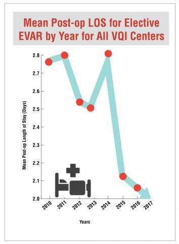Graph showing an overall drop in mean post-operative length of stay (LOS) for elective endovascular aneurysm repair (EVAR) for all Vascular Quality Initiative (VQI) Centers from 2010 to 2017. The LOS was 2.75 days in 2010, up to 2.80 days in 2011, down to 2.52 days in 2012 and 2.50 days in 2013, up to 2.80 days in 2014, down dramatically to 2.1 days in 2015 to 2.0 days in 2016, to 1.8 days in 2017.