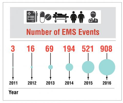 Chart showing that EMS providers are submitting a greater number of adverse events each year: 3 adverse events in 2011, 16 in 2012, 69 in 201, 194 in 2014, 521 in 2015, and 908 in 2016.