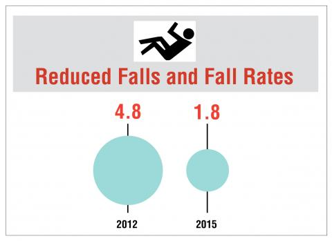 This graph shows the reduction in the average falls rate across 3 patient care units from 4.8 falls per 1,000 patient days in 2012 to 1.8 falls per 1000 patient days in 2015.