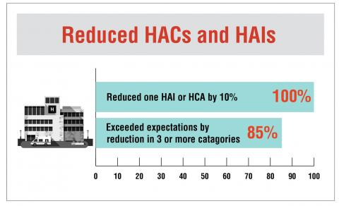 This chart shows that using shared best practices reduced healthcare-acquired conditions (HACs) and healthcare-associated infections (HAIs). One hundred percent of facilities met the target of reduction in at least one event category and 85 percent of facilities achieved reduction in three or more categories of HACs or HAIs.